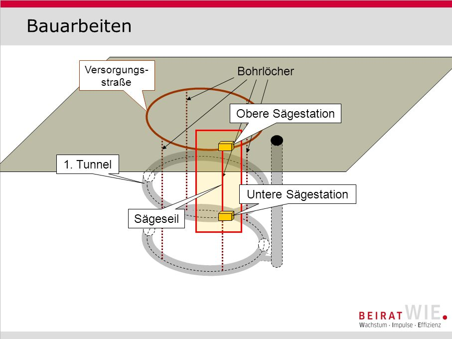 Bauarbeiten 1km Versorgungs- straße Bohrlöcher 1. Tunnel Obere Sägestation Untere Sägestation Sägeseil
