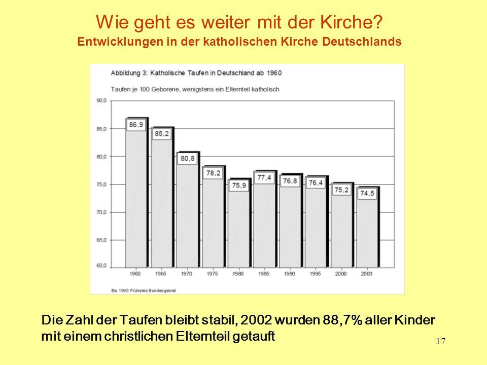 17 Wie geht es weiter mit der Kirche? Entwicklungen in der katholischen Kirche Deutschlands Die Zahl der Taufen bleibt stabil, 2002 wurden 88,7% aller