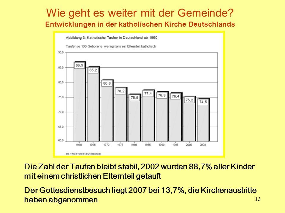 13 Wie geht es weiter mit der Gemeinde? Entwicklungen in der katholischen Kirche Deutschlands Die Zahl der Taufen bleibt stabil, 2002 wurden 88,7% all