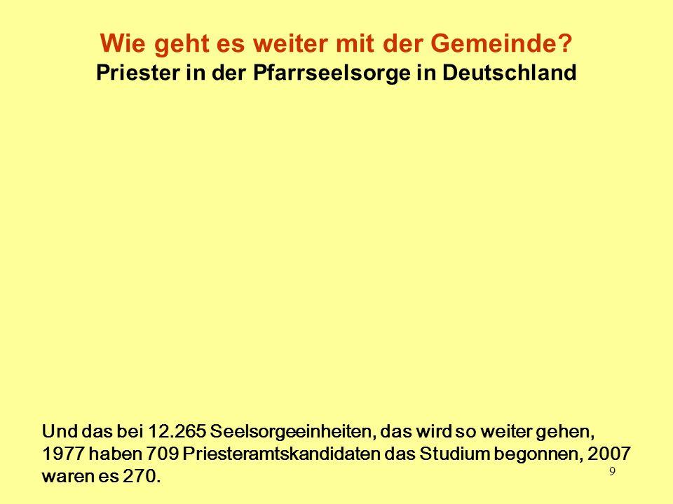 9 Wie geht es weiter mit der Gemeinde? Priester in der Pfarrseelsorge in Deutschland Und das bei 12.265 Seelsorgeeinheiten, das wird so weiter gehen,