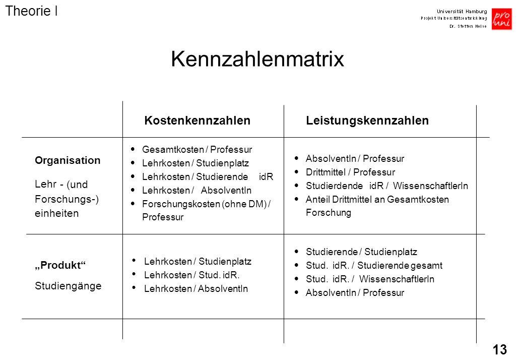 13 Kennzahlenmatrix KostenkennzahlenLeistungskennzahlen Organisation Lehr - (und Forschungs-) einheiten Gesamtkosten / Professur Lehrkosten / Studienp