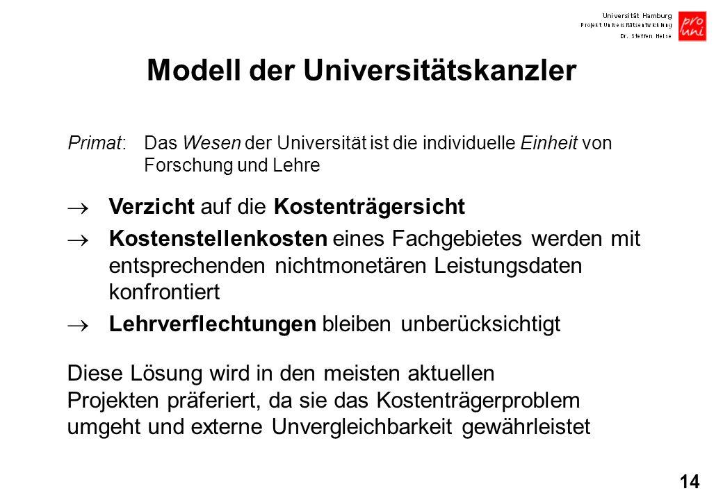14 Modell der Universitätskanzler Primat: Das Wesen der Universität ist die individuelle Einheit von Forschung und Lehre Verzicht auf die Kostenträger