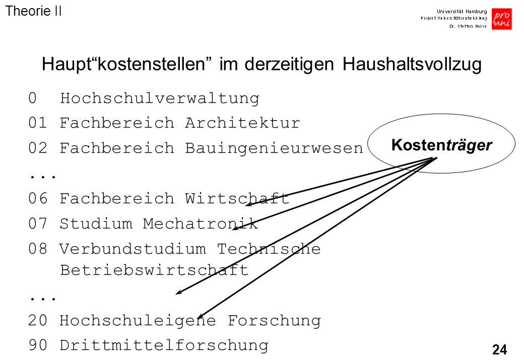 24 Hauptkostenstellen im derzeitigen Haushaltsvollzug 0Hochschulverwaltung 01 Fachbereich Architektur 02 Fachbereich Bauingenieurwesen... 06 Fachberei