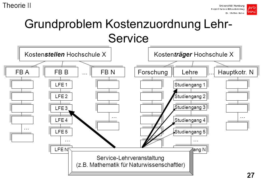27 Studiengang N Grundproblem Kostenzuordnung Lehr- Service Kostenstellen Hochschule X FB A FB B FB N LFE 1 LFE 2 LFE 3 LFE 4 LFE 5 LFE N... Service-L
