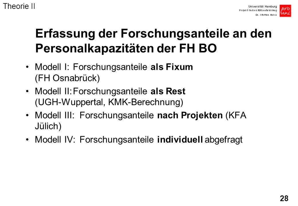 28 Erfassung der Forschungsanteile an den Personalkapazitäten der FH BO Modell I:Forschungsanteile als Fixum (FH Osnabrück) Modell II:Forschungsanteil