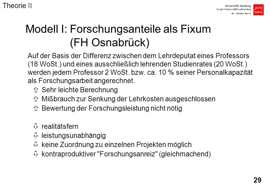 29 Modell I:Forschungsanteile als Fixum (FH Osnabrück) Auf der Basis der Differenz zwischen dem Lehrdeputat eines Professors (18 WoSt.) und eines auss