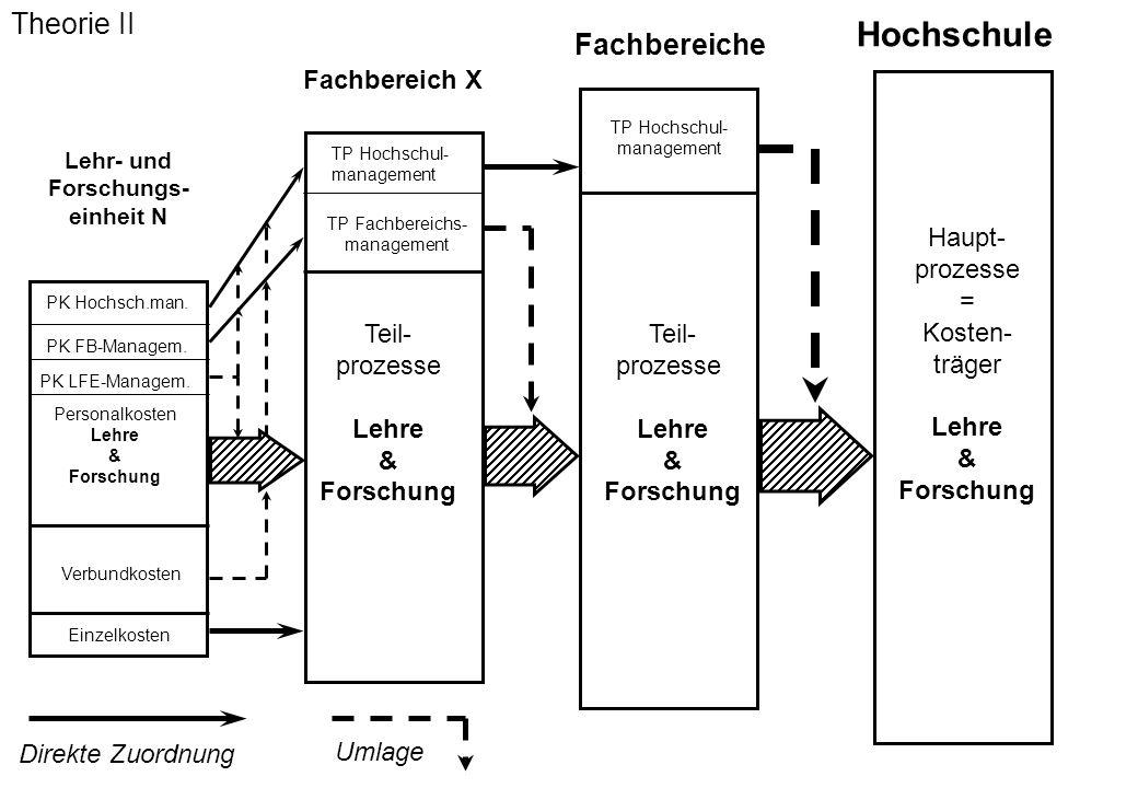 PK LFE-Managem. Lehr- und Forschungs- einheit N PK Hochsch.man. PK FB-Managem. Personalkosten Lehre & Forschung Verbundkosten Einzelkosten Fachbereich