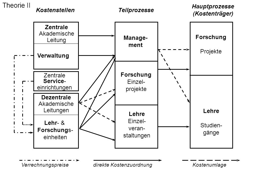KostenstellenTeilprozesse Lehr- & Forschungs- einheiten Dezentrale Akademische Leitungen Hauptprozesse (Kostenträger) Zentrale Service- einrichtungen