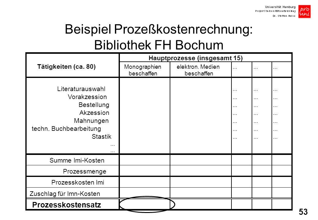 53 Beispiel Prozeßkostenrechnung: Bibliothek FH Bochum Hauptprozesse (insgesamt 15) Tätigkeiten (ca. 80) Monographienelektron. Medien... beschaffen Li