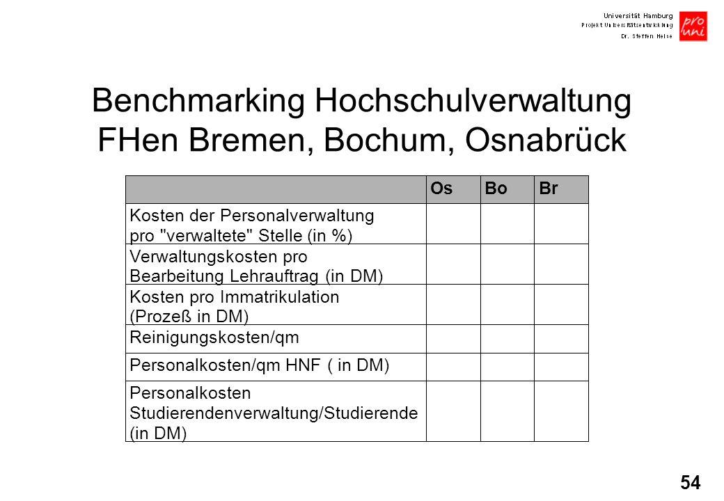 54 Benchmarking Hochschulverwaltung FHen Bremen, Bochum, Osnabrück OsBoBr Kosten der Personalverwaltung pro