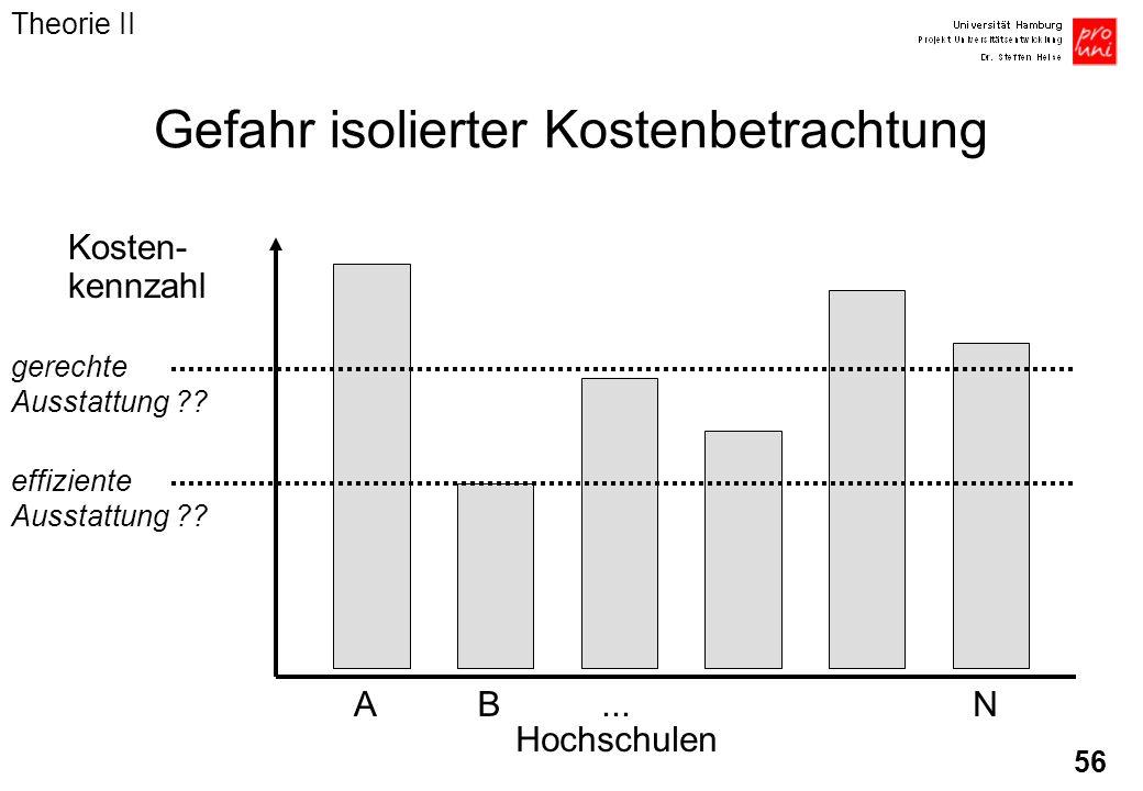 56 Gefahr isolierter Kostenbetrachtung Kosten- kennzahl AB...N Hochschulen effiziente Ausstattung ?? gerechte Ausstattung ?? Theorie II