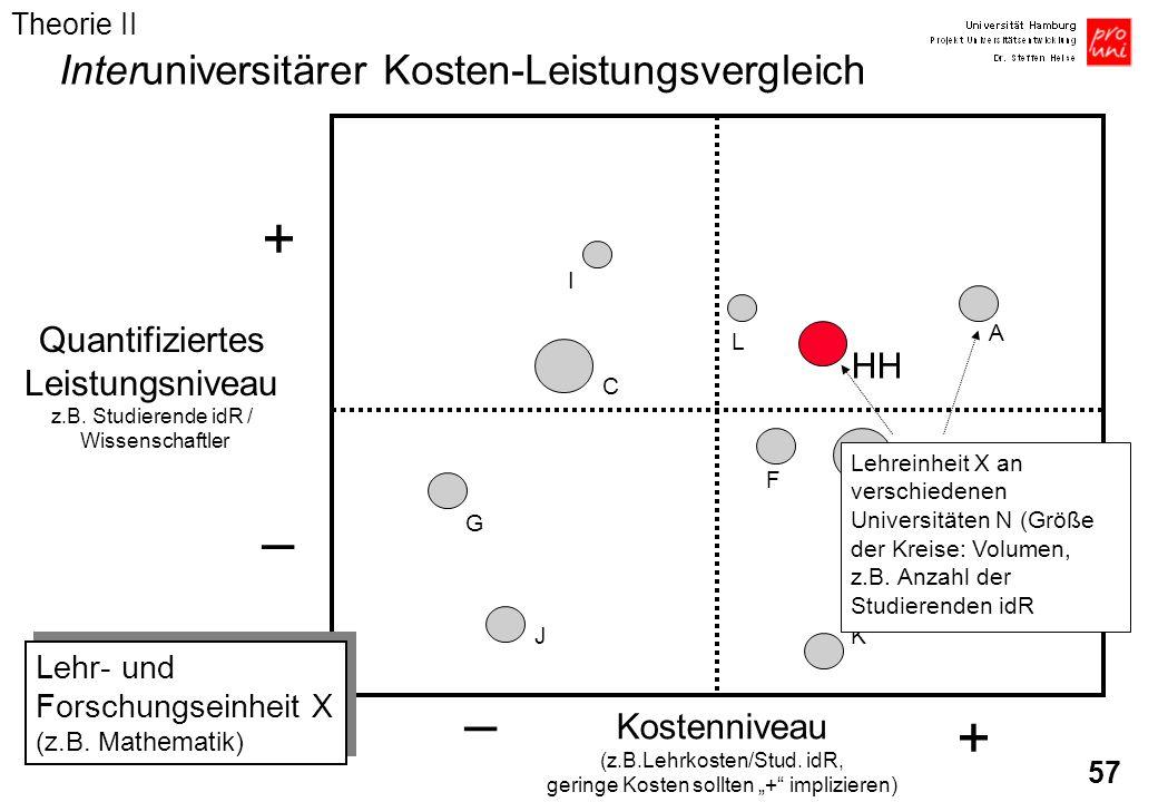57 Quantifiziertes Leistungsniveau z.B. Studierende idR / Wissenschaftler Kostenniveau (z.B.Lehrkosten/Stud. idR, geringe Kosten sollten + implizieren