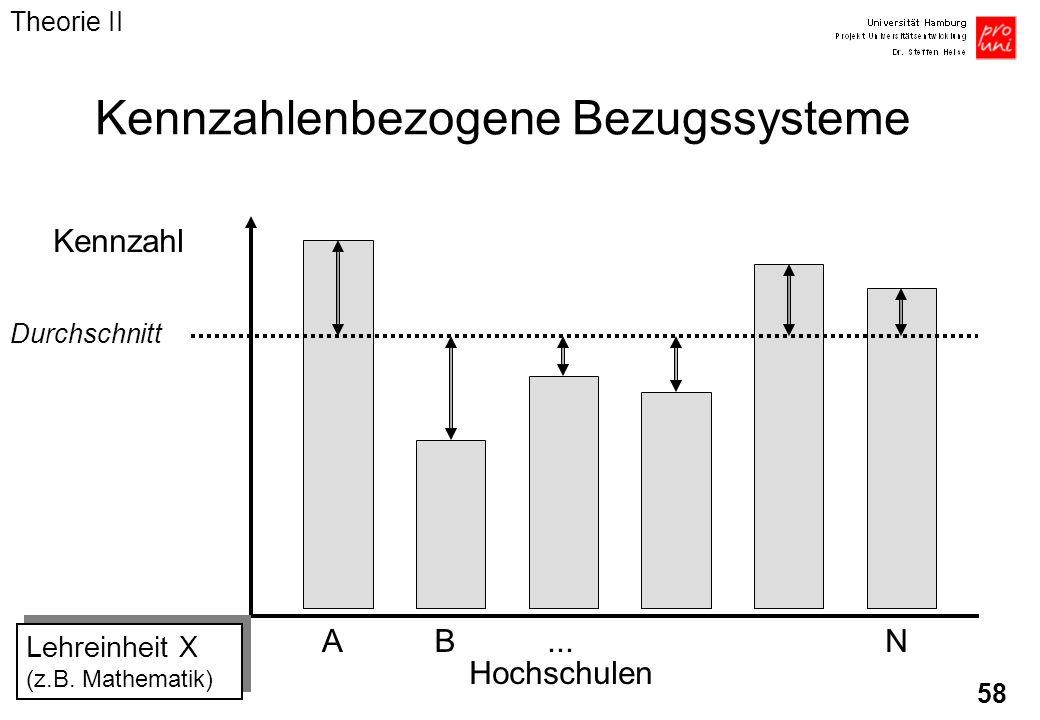 58 Kennzahlenbezogene Bezugssysteme Kennzahl AB...N Hochschulen Durchschnitt Lehreinheit X (z.B. Mathematik) Theorie II