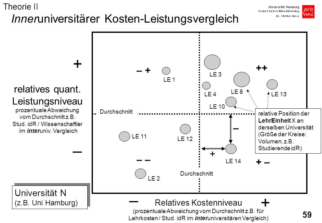 59 + – relatives quant. Leistungsniveau prozentuale Abweichung vom Durchschnitt z.B. Stud. idR / Wissenschaftler im interuniv. Vergleich Relatives Kos
