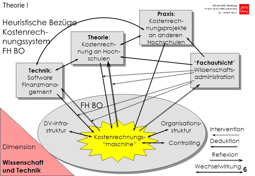6 Theorie : Kostenrech- nung an Hoch- schulen Fachaufsicht Wissenschafts- administration FH BO Kostenrechnungs- maschine Organisations- struktur DV-In