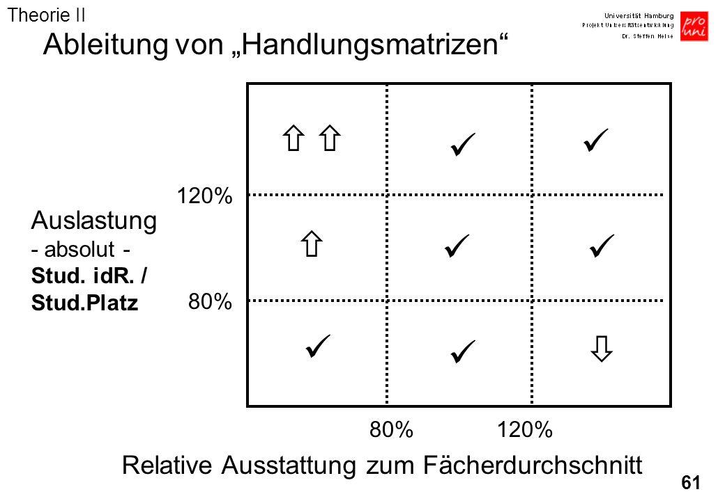 61 Relative Ausstattung zum Fächerdurchschnitt 80%120% 80% 120% Ableitung von Handlungsmatrizen Auslastung - absolut - Stud. idR. / Stud.Platz Theorie