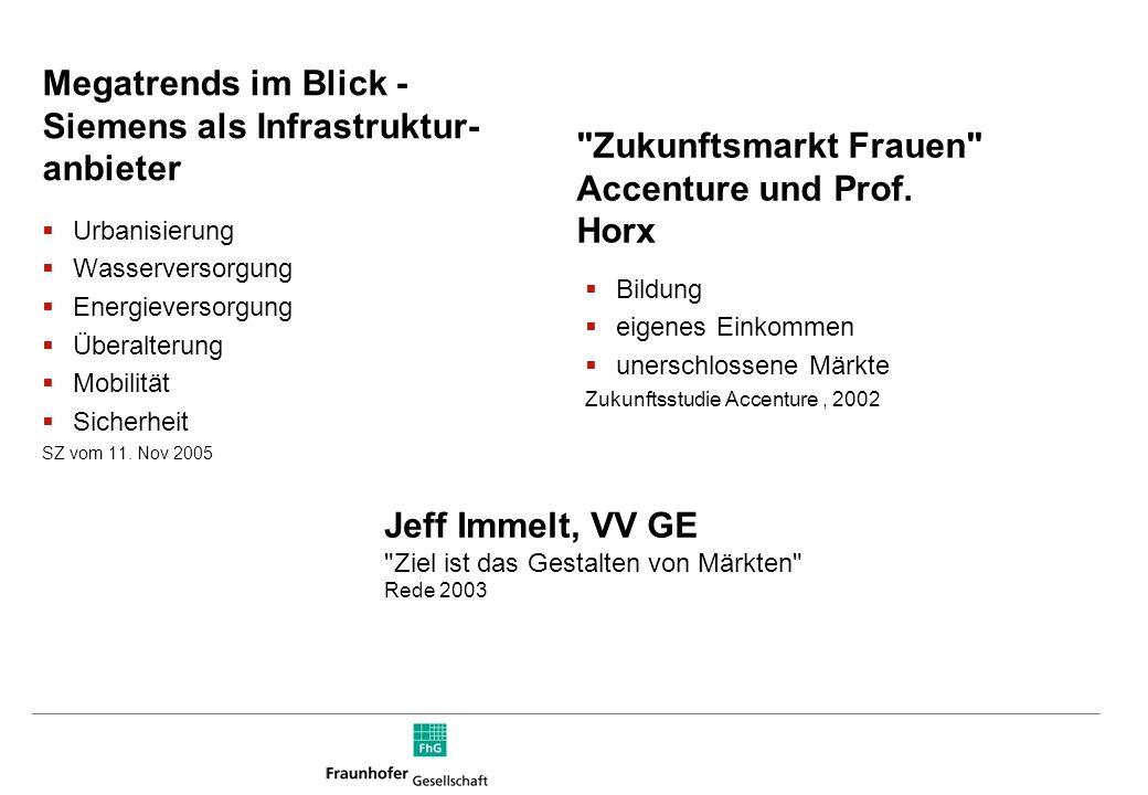 Gesundheit 190019502000 Stahl, Eisenbahn, Transport Internet, Mobile Kommunik. Zyklen Frühe Industrialisierung 1850190019502000 Kondratieff-Zyklen: Sc
