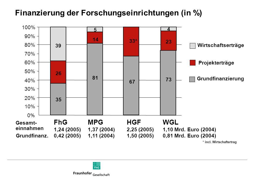 Wirtschaftserträge Grundfinanzierung Finanzierung der Forschungseinrichtungen (in %) 0% 10% 20% 30% 40% 50% 60% 70% 80% 90% 100% MPG 1,37 (2004) 1,11 (2004) FhG 1,24 (2005) 0,42 (2005) HGF 2,25 (2005) 1,50 (2005) 35 26 39 81 14 5 33* 67 Projekterträge Gesamt- einnahmen Grundfinanz.