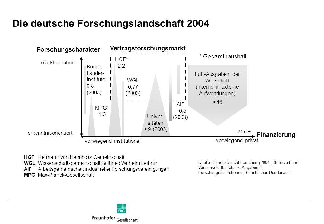 Wirtschaftserträge Grundfinanzierung Finanzierung der Forschungseinrichtungen (in %) 0% 10% 20% 30% 40% 50% 60% 70% 80% 90% 100% MPG 1,37 (2004) 1,11