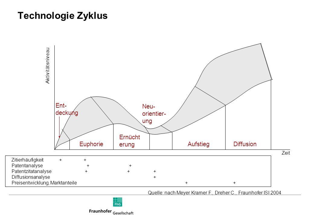 Technologie Zyklus Quelle: nach Meyer Kramer F., Dreher C., Fraunhofer ISI 2004 Diffusion Aufstieg Neu- orientier- ung Ernücht erung Euphorie Ent- deckung Aktivitätsniveau Zeit Zitierhäufigkeit + + Patentanalyse + + Patentzitatanalyse + + + Diffusionsanalyse + Preisentwicklung, Marktanteile + +