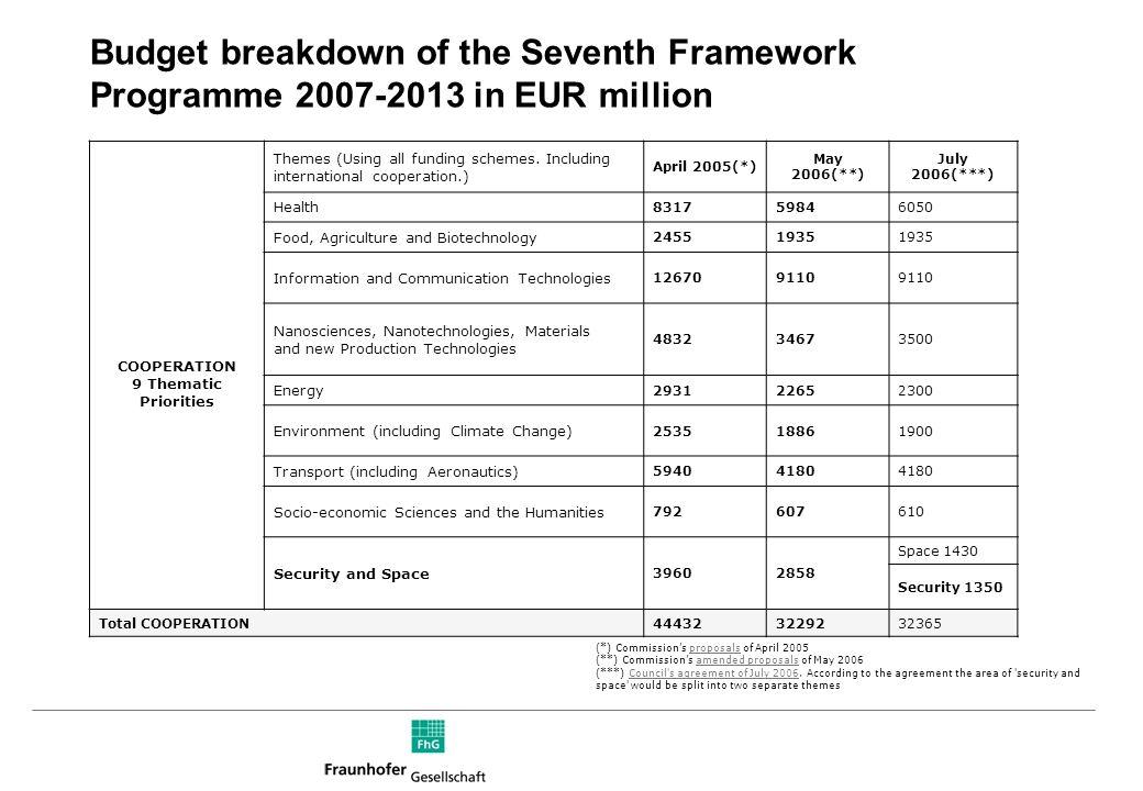 Mittelverteilung in der High-Tech-Strategie Mittel für die Hightech-Strategie 2006-2009 in Mio. 17 Hightech-Sektoren, Insgesamt 11.940 Mio. Nanotechno