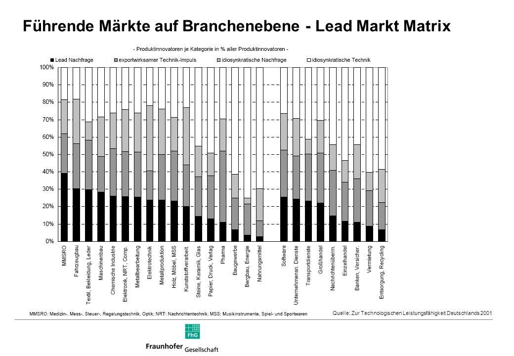 Führende Märkte auf Branchenebene - Lead Markt Matrix Quelle: Zur Technologischen Leistungsfähigkeit Deutschlands 2001