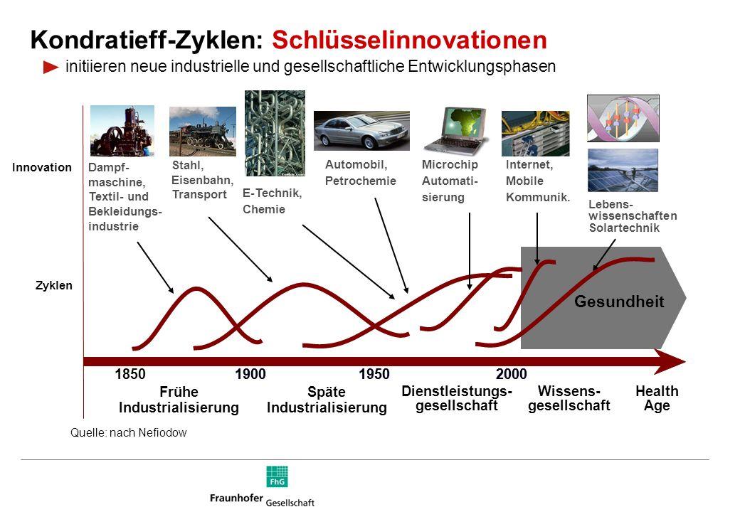 Gesundheit 190019502000 Stahl, Eisenbahn, Transport Internet, Mobile Kommunik.