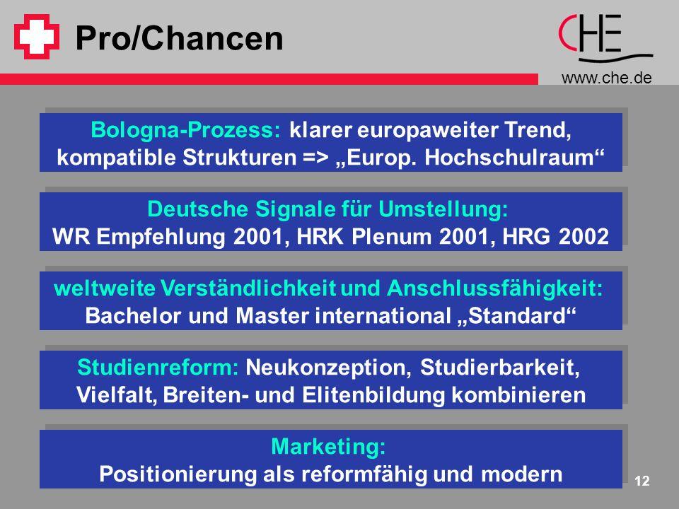 www.che.de 12 Pro/Chancen weltweite Verständlichkeit und Anschlussfähigkeit: Bachelor und Master international Standard weltweite Verständlichkeit und