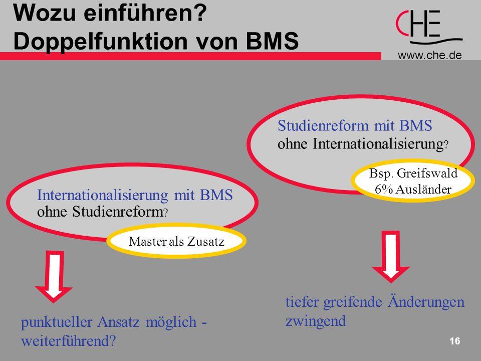 www.che.de 16 Wozu einführen? Doppelfunktion von BMS Studienreform mit BMS ohne Internationalisierung ? punktueller Ansatz möglich - weiterführend? Bs