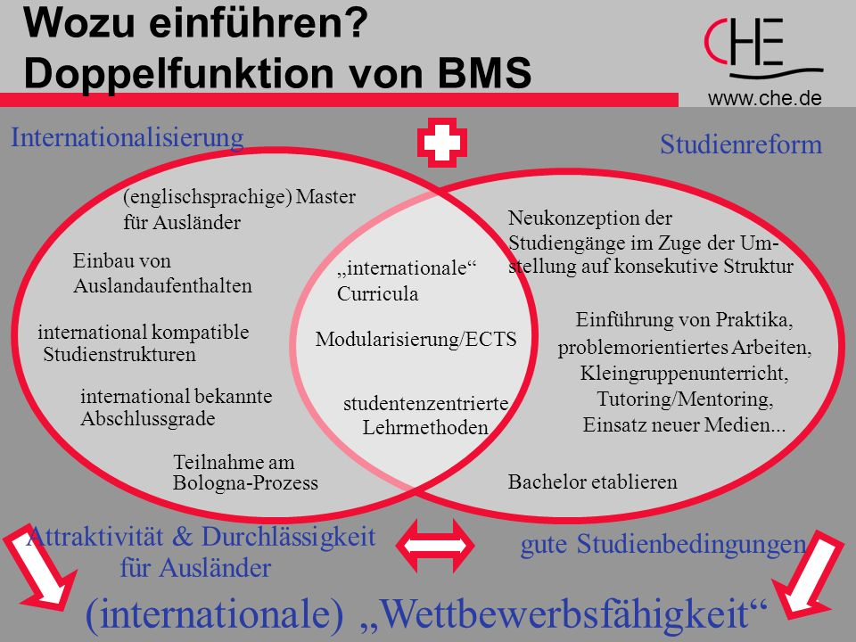 www.che.de 17 Wozu einführen? Doppelfunktion von BMS (internationale) Wettbewerbsfähigkeit gute Studienbedingungen Modularisierung/ECTS (englischsprac