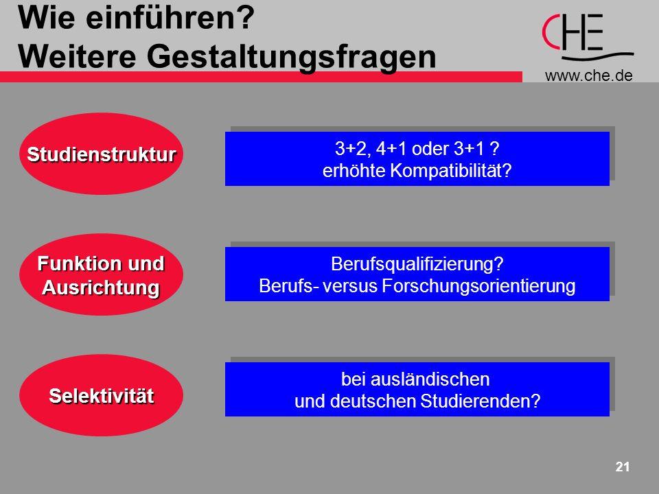 www.che.de 21 Wie einführen? Weitere GestaltungsfragenStudienstruktur 3+2, 4+1 oder 3+1 ? erhöhte Kompatibilität? 3+2, 4+1 oder 3+1 ? erhöhte Kompatib