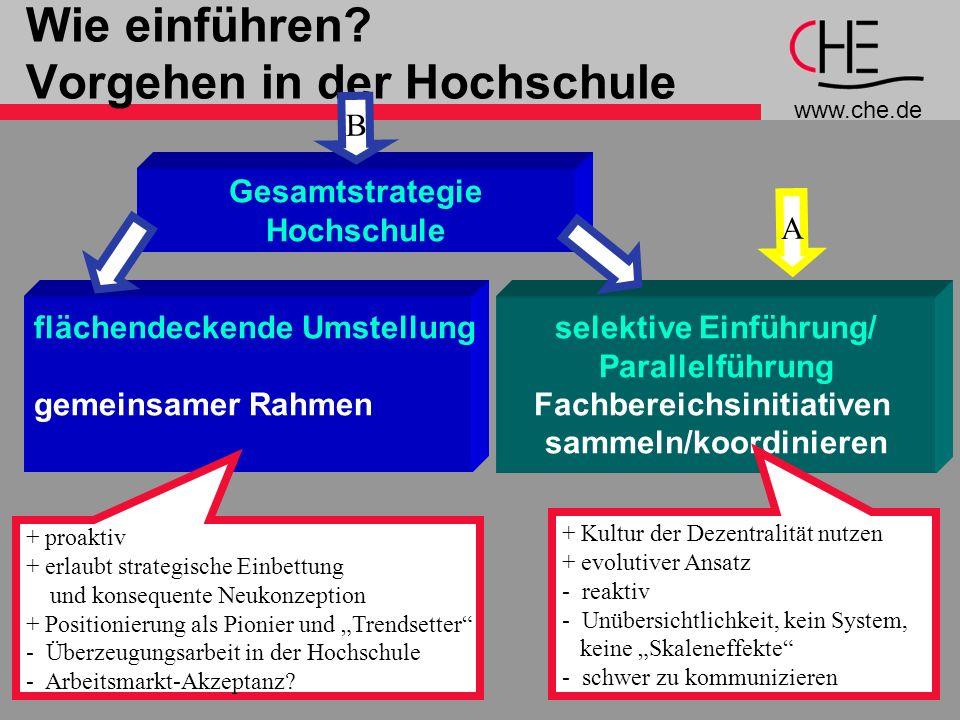 www.che.de 22 selektive Einführung/ Parallelführung Fachbereichsinitiativen sammeln/koordinieren A Wie einführen? Vorgehen in der Hochschule + Kultur
