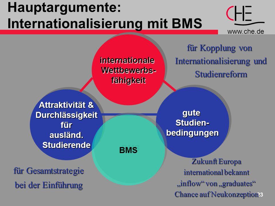 www.che.de 23 Hauptargumente: Internationalisierung mit BMSinternationaleWettbewerbs-fähigkeitinternationaleWettbewerbs-fähigkeit Attraktivität & Durchlässigkeitfürausländ.Studierende Durchlässigkeitfürausländ.Studierende guteStudien-bedingungenguteStudien-bedingungen für Gesamtstrategie bei der Einführung für Kopplung von Internationalisierung und Studienreform BMS Zukunft Europa international bekannt inflow von graduates Chance auf Neukonzeption