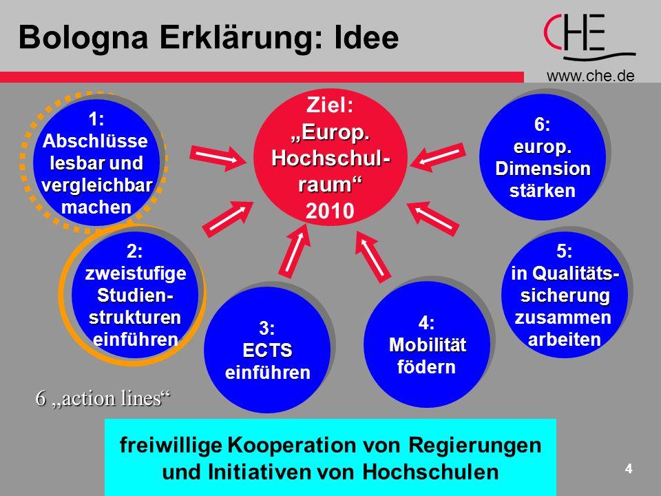 www.che.de 4 Bologna Erklärung: Idee freiwillige Kooperation von Regierungen und Initiativen von Hochschulen Ziel:Europ.Hochschul-raum 2010 1: Abschlüsse lesbar und vergleichbar machen 1: Abschlüsse lesbar und vergleichbar machen 2: zweistufigeStudien-strukturen einführen 2: zweistufigeStudien-strukturen einführen 5: Qualitäts- in Qualitäts-sicherung zusammen arbeiten 5: Qualitäts- in Qualitäts-sicherung zusammen arbeiten 6:europ.Dimension stärken 6:europ.Dimension stärken 3:ECTS einführen 3:ECTS einführen 4:Mobilität födern 4:Mobilität födern 6 action lines