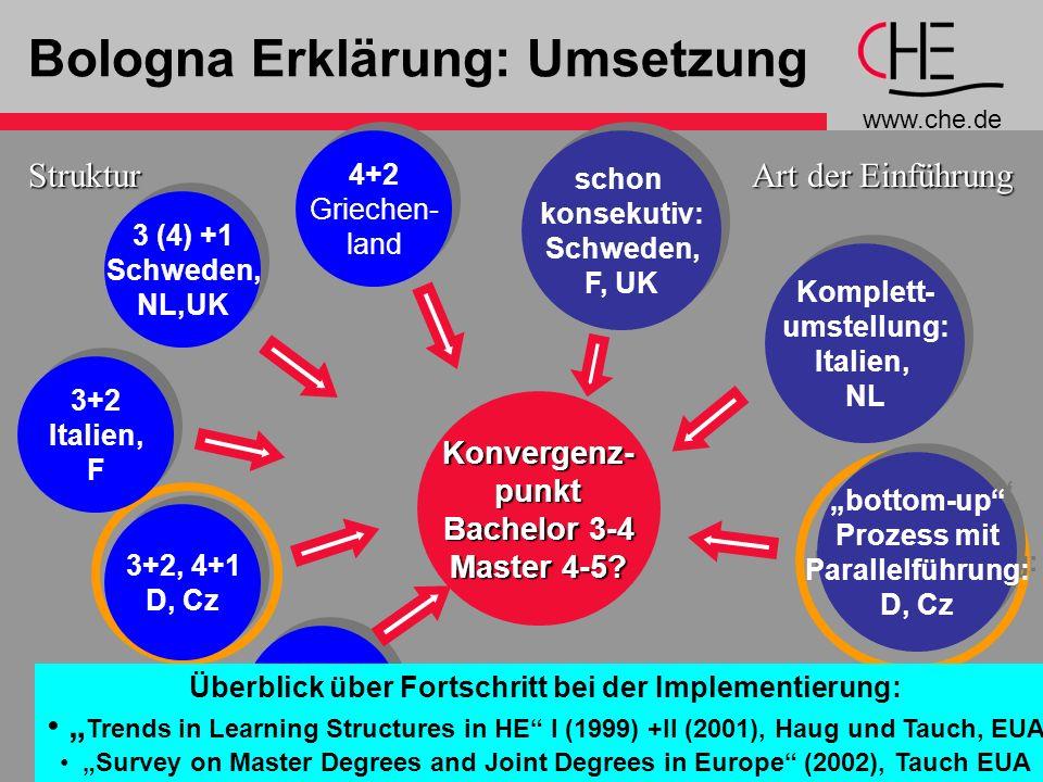www.che.de 5 Bologna Erklärung: UmsetzungKonvergenz-punkt Bachelor 3-4 Master 4-5? schon konsekutiv: Schweden, F, UK schon konsekutiv: Schweden, F, UK