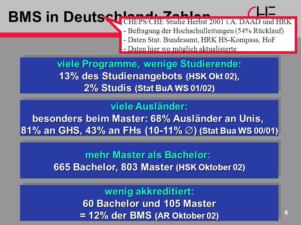www.che.de 6 BMS in Deutschland: Zahlen viele Programme, wenige Studierende: 13% des Studienangebots (HSK Okt 02), 2% Studis (Stat BuA WS 01/02) viele Programme, wenige Studierende: 13% des Studienangebots (HSK Okt 02), 2% Studis (Stat BuA WS 01/02) mehr Master als Bachelor: 665 Bachelor, 803 Master (HSK Oktober 02) mehr Master als Bachelor: 665 Bachelor, 803 Master (HSK Oktober 02) viele Ausländer: besonders beim Master: 68% Ausländer an Unis, 81% an GHS, 43% an FHs (10-11% ) (Stat Bua WS 00/01) viele Ausländer: besonders beim Master: 68% Ausländer an Unis, 81% an GHS, 43% an FHs (10-11% ) (Stat Bua WS 00/01) wenig akkreditiert: 60 Bachelor und 105 Master = 12% der BMS (AR Oktober 02) wenig akkreditiert: 60 Bachelor und 105 Master = 12% der BMS (AR Oktober 02) CHEPS/CHE Studie Herbst 2001 i.A.