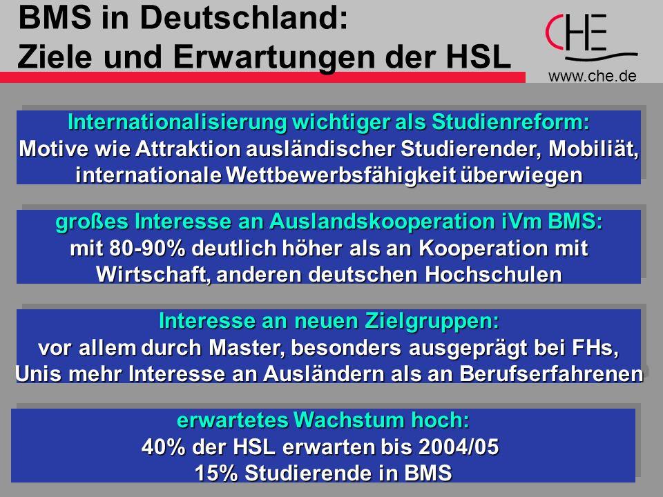 www.che.de 7 erwartetes Wachstum hoch: 40% der HSL erwarten bis 2004/05 15% Studierende in BMS erwartetes Wachstum hoch: 40% der HSL erwarten bis 2004/05 15% Studierende in BMS BMS in Deutschland: Ziele und Erwartungen der HSL Internationalisierung wichtiger als Studienreform: Motive wie Attraktion ausländischer Studierender, Mobiliät, internationale Wettbewerbsfähigkeit überwiegen Internationalisierung wichtiger als Studienreform: Motive wie Attraktion ausländischer Studierender, Mobiliät, internationale Wettbewerbsfähigkeit überwiegen Interesse an neuen Zielgruppen: vor allem durch Master, besonders ausgeprägt bei FHs, Unis mehr Interesse an Ausländern als an Berufserfahrenen Interesse an neuen Zielgruppen: vor allem durch Master, besonders ausgeprägt bei FHs, Unis mehr Interesse an Ausländern als an Berufserfahrenen großes Interesse an Auslandskooperation iVm BMS: mit 80-90% deutlich höher als an Kooperation mit Wirtschaft, anderen deutschen Hochschulen großes Interesse an Auslandskooperation iVm BMS: mit 80-90% deutlich höher als an Kooperation mit Wirtschaft, anderen deutschen Hochschulen