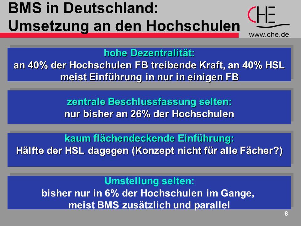 www.che.de 8 BMS in Deutschland: Umsetzung an den Hochschulen hohe Dezentralität: an 40% der Hochschulen FB treibende Kraft, an 40% HSL meist Einführung in nur in einigen FB hohe Dezentralität: an 40% der Hochschulen FB treibende Kraft, an 40% HSL meist Einführung in nur in einigen FB kaum flächendeckende Einführung: Hälfte der HSL dagegen (Konzept nicht für alle Fächer?) kaum flächendeckende Einführung: Hälfte der HSL dagegen (Konzept nicht für alle Fächer?) zentrale Beschlussfassung selten: nur bisher an 26% der Hochschulen zentrale Beschlussfassung selten: nur bisher an 26% der Hochschulen Umstellung selten: bisher nur in 6% der Hochschulen im Gange, meist BMS zusätzlich und parallel Umstellung selten: bisher nur in 6% der Hochschulen im Gange, meist BMS zusätzlich und parallel