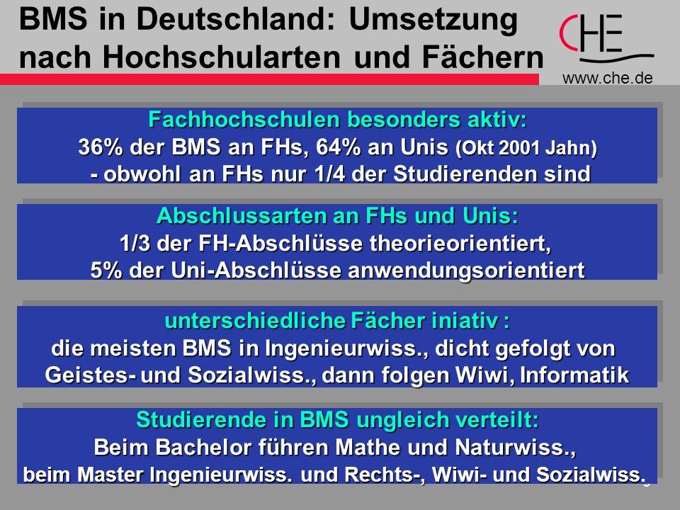 www.che.de 9 BMS in Deutschland: Umsetzung nach Hochschularten und Fächern Studierende in BMS ungleich verteilt: Beim Bachelor führen Mathe und Naturwiss., beim Master Ingenieurwiss.
