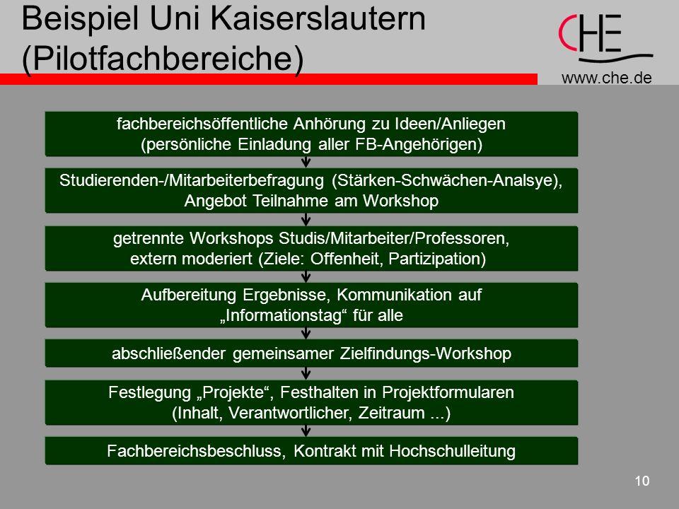 www.che.de 10 Beispiel Uni Kaiserslautern (Pilotfachbereiche) fachbereichsöffentliche Anhörung zu Ideen/Anliegen (persönliche Einladung aller FB-Angeh