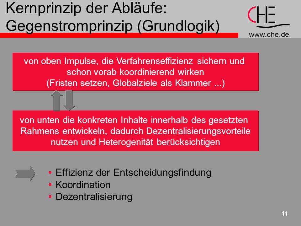 www.che.de 11 Kernprinzip der Abläufe: Gegenstromprinzip (Grundlogik) von oben Impulse, die Verfahrenseffizienz sichern und schon vorab koordinierend