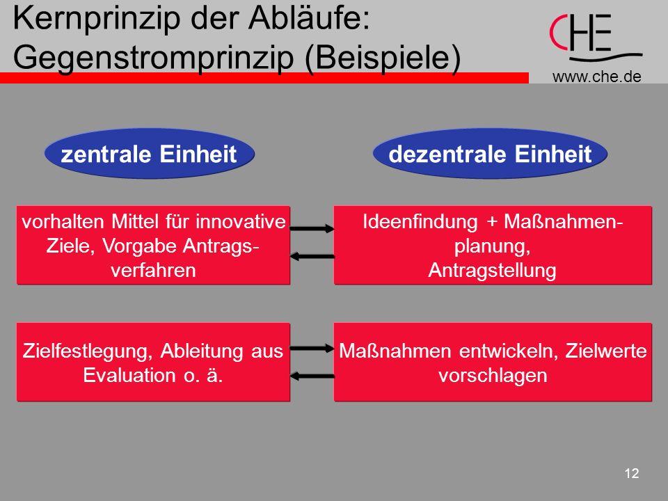 www.che.de 12 Kernprinzip der Abläufe: Gegenstromprinzip (Beispiele) zentrale Einheitdezentrale Einheit vorhalten Mittel für innovative Ziele, Vorgabe