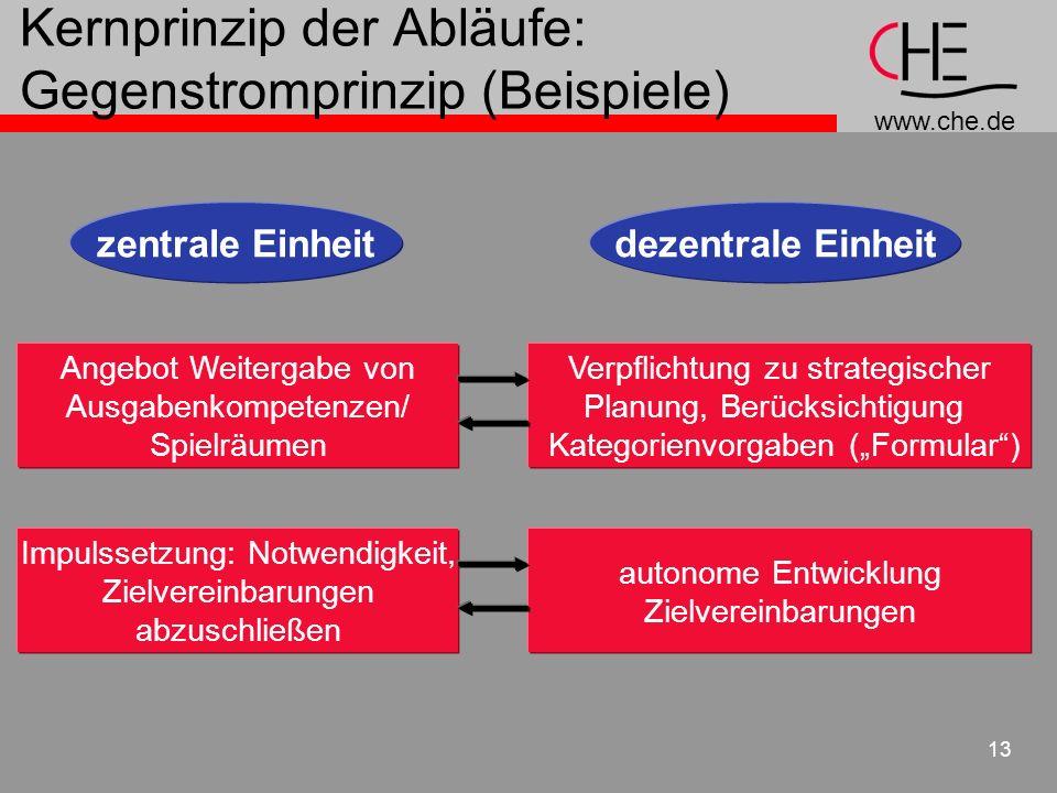 www.che.de 13 Kernprinzip der Abläufe: Gegenstromprinzip (Beispiele) zentrale Einheitdezentrale Einheit Angebot Weitergabe von Ausgabenkompetenzen/ Sp