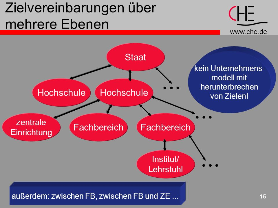 www.che.de 15 Zielvereinbarungen über mehrere Ebenen Staat Hochschule zentrale Einrichtung Fachbereich Institut/ Lehrstuhl außerdem: zwischen FB, zwis