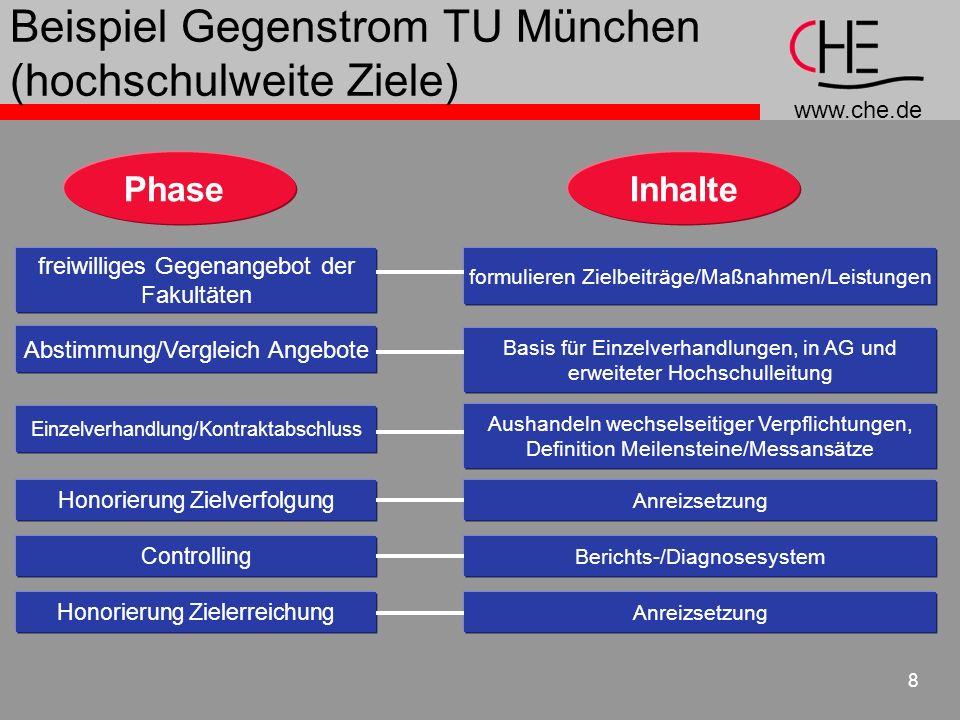 www.che.de 8 Beispiel Gegenstrom TU München (hochschulweite Ziele) PhaseInhalte freiwilliges Gegenangebot der Fakultäten formulieren Zielbeiträge/Maßn