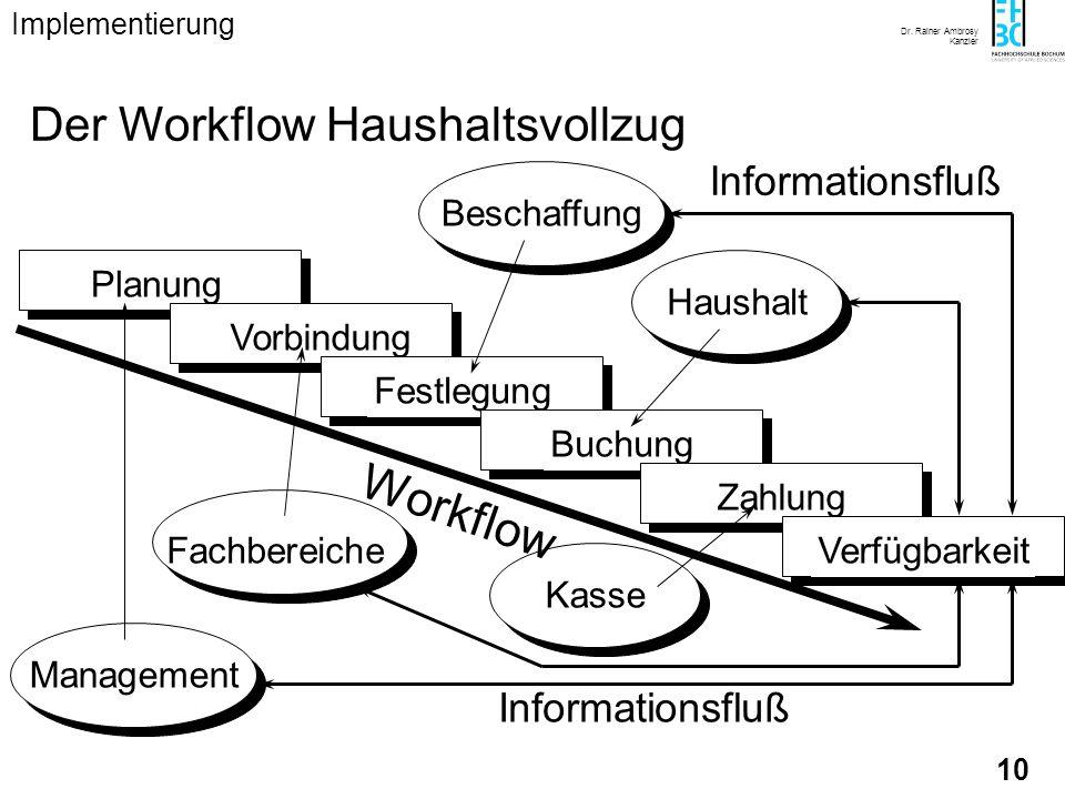 Dr. Rainer Ambrosy Kanzler 10 Management Planung Vorbindung Fachbereiche Festlegung Beschaffung Buchung Haushalt Kasse Zahlung Workflow Verfügbarkeit