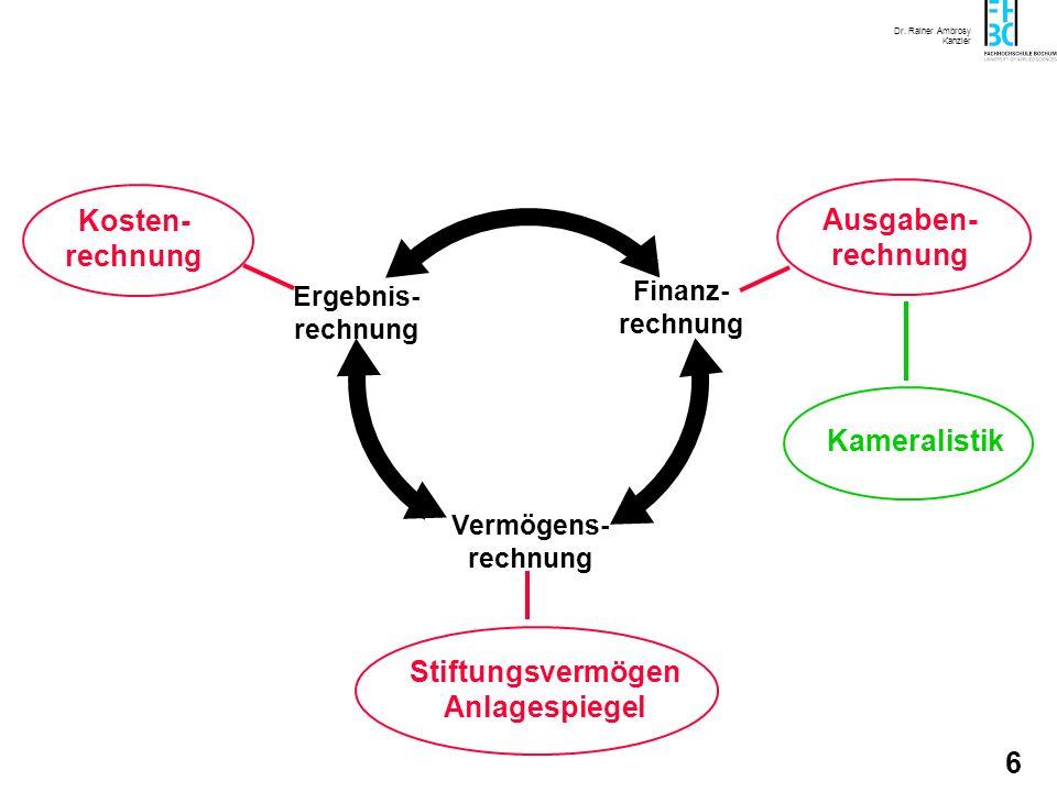 Dr. Rainer Ambrosy Kanzler 6 Ergebnis- rechnung Vermögens- rechnung Finanz- rechnung Kosten- rechnung Ausgaben- rechnung Stiftungsvermögen Anlagespieg
