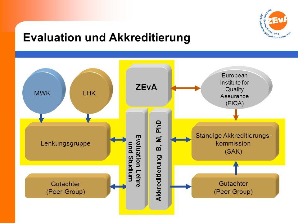 Verfahrensablauf Ministerium Gutachter (Peer Group) Ständige Akkreditierungs- kommission (SAK) ZEvA Hochschule 2.3.10.