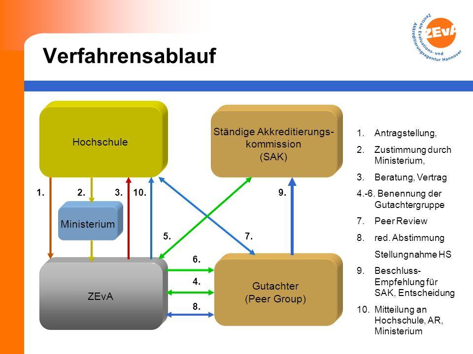 Verfahrensablauf Ministerium Gutachter (Peer Group) Ständige Akkreditierungs- kommission (SAK) ZEvA Hochschule 2.3.10. 5. 4. 6. 9. 7. 1. 1.Antragstell
