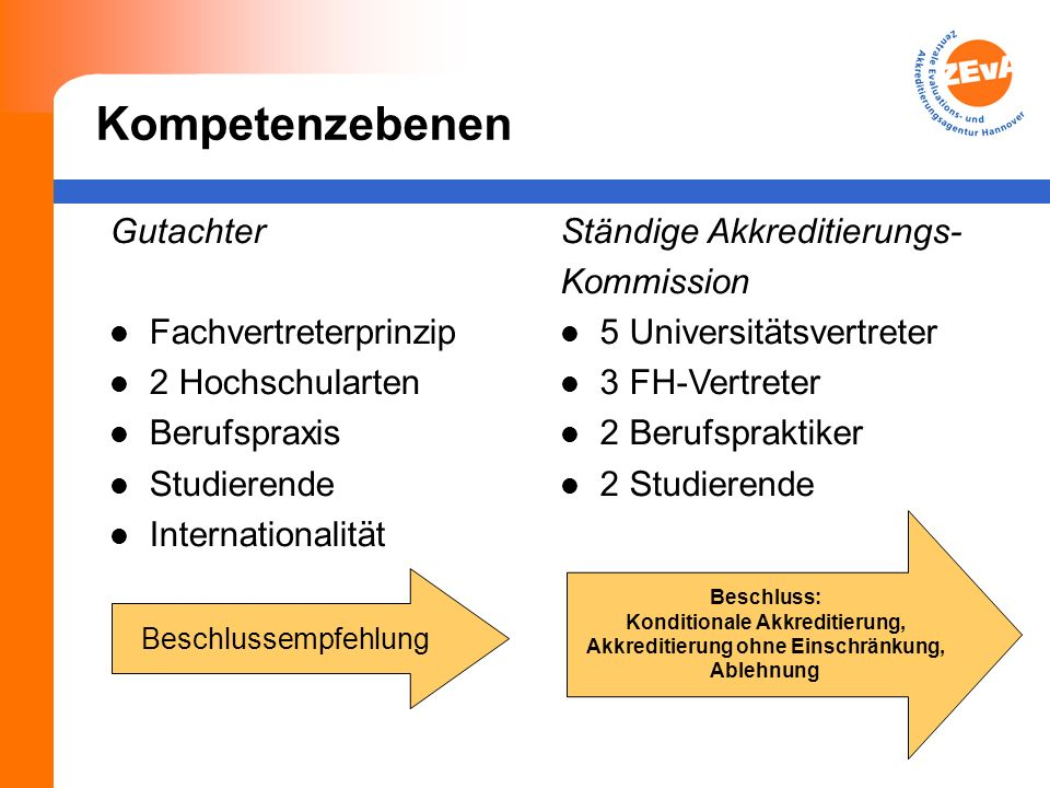 Kompetenzebenen Gutachter Fachvertreterprinzip 2 Hochschularten Berufspraxis Studierende Internationalität Ständige Akkreditierungs- Kommission 5 Univ